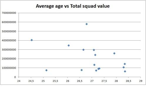 Euro 2012 - Average age vs Total squad value