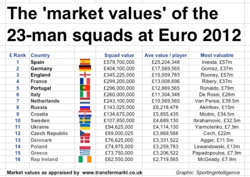 Market value of the Euro 2012 squads