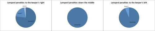lampard penalties